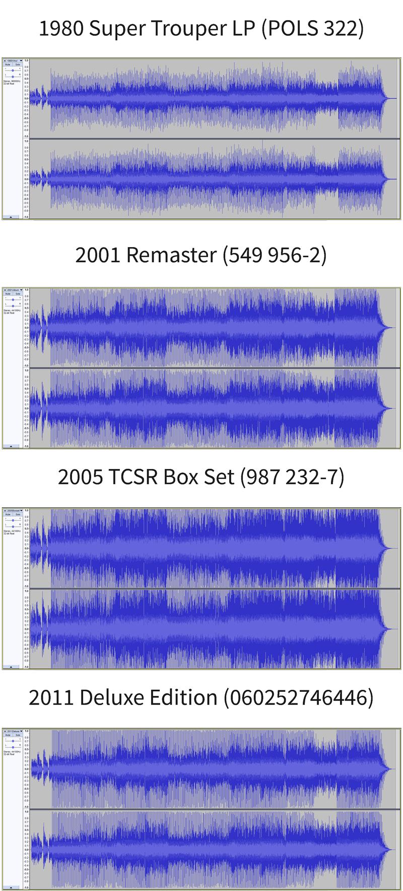Esempio visivo delle guerre del loudness